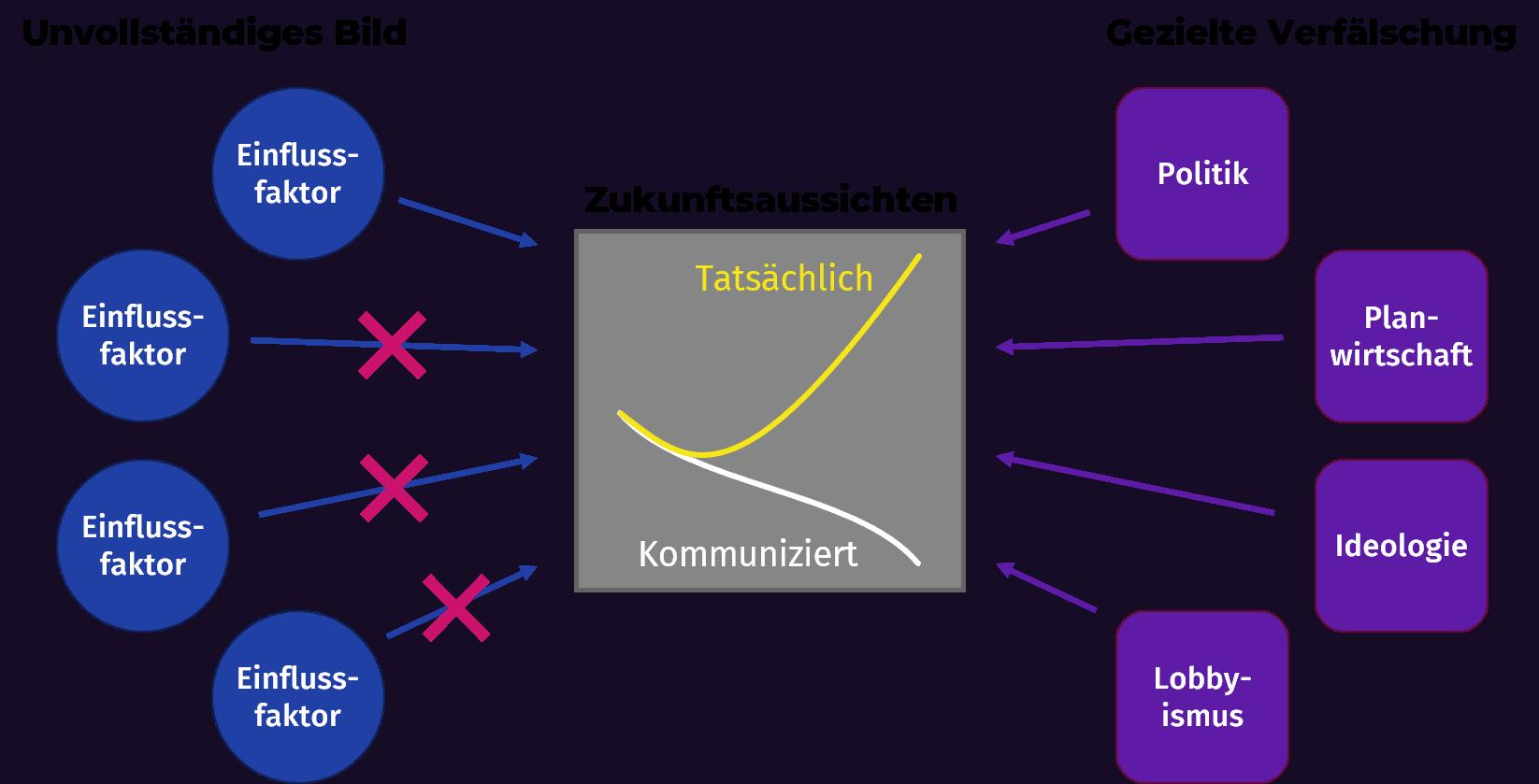 Prinzip-Bild zur tendenziösen Darstellung der Zukunftsaussichten von Berufen